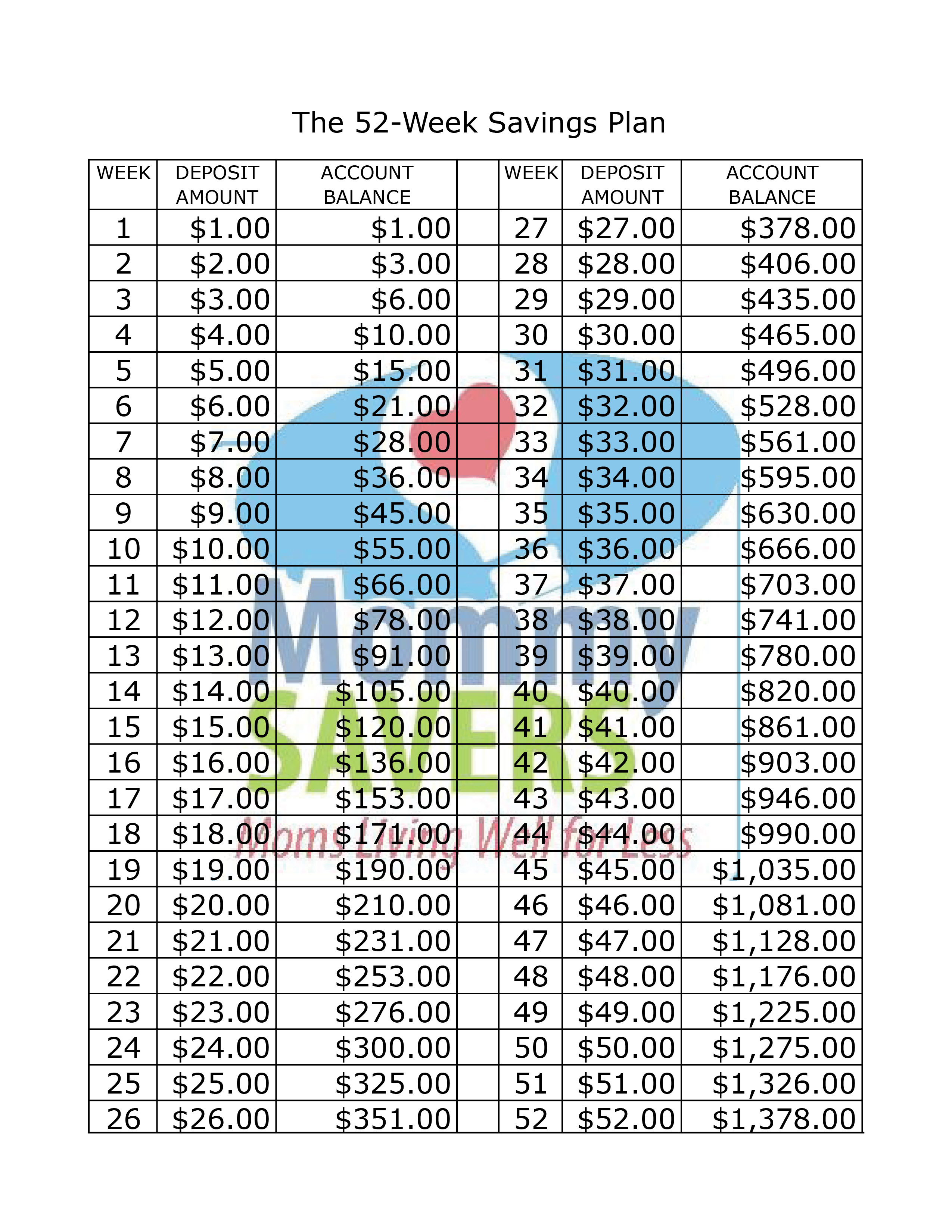 graphic about Money Chart Printable titled The 52-7 days Price savings Method Printable Chart - Mommysavers